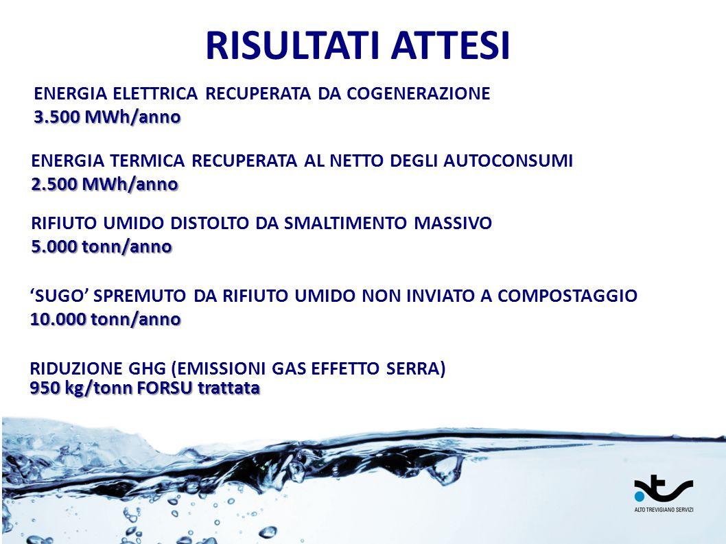 RISULTATI ATTESI ENERGIA ELETTRICA RECUPERATA DA COGENERAZIONE