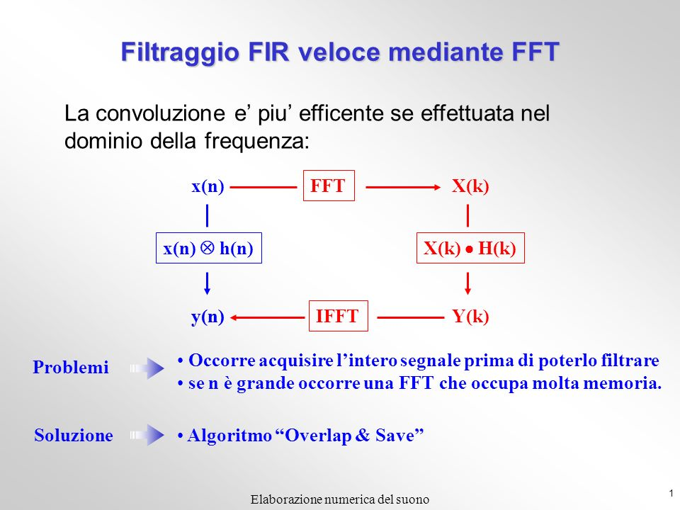 Filtraggio FIR veloce mediante FFT
