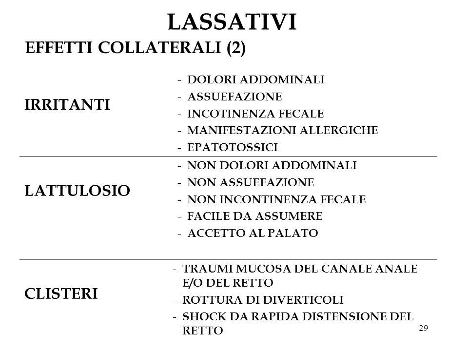LASSATIVI EFFETTI COLLATERALI (2) IRRITANTI LATTULOSIO CLISTERI