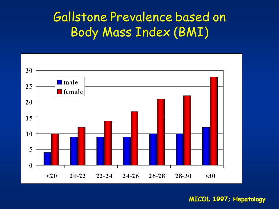 Gallstone Prevalence based on Body Mass Index (BMI)