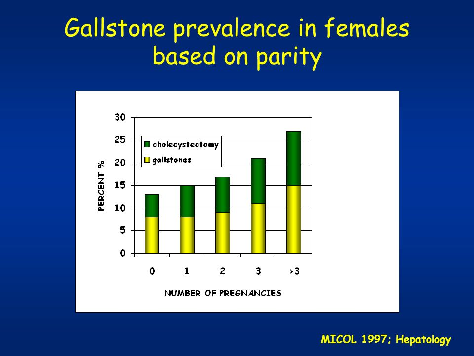 Gallstone prevalence in females based on parity