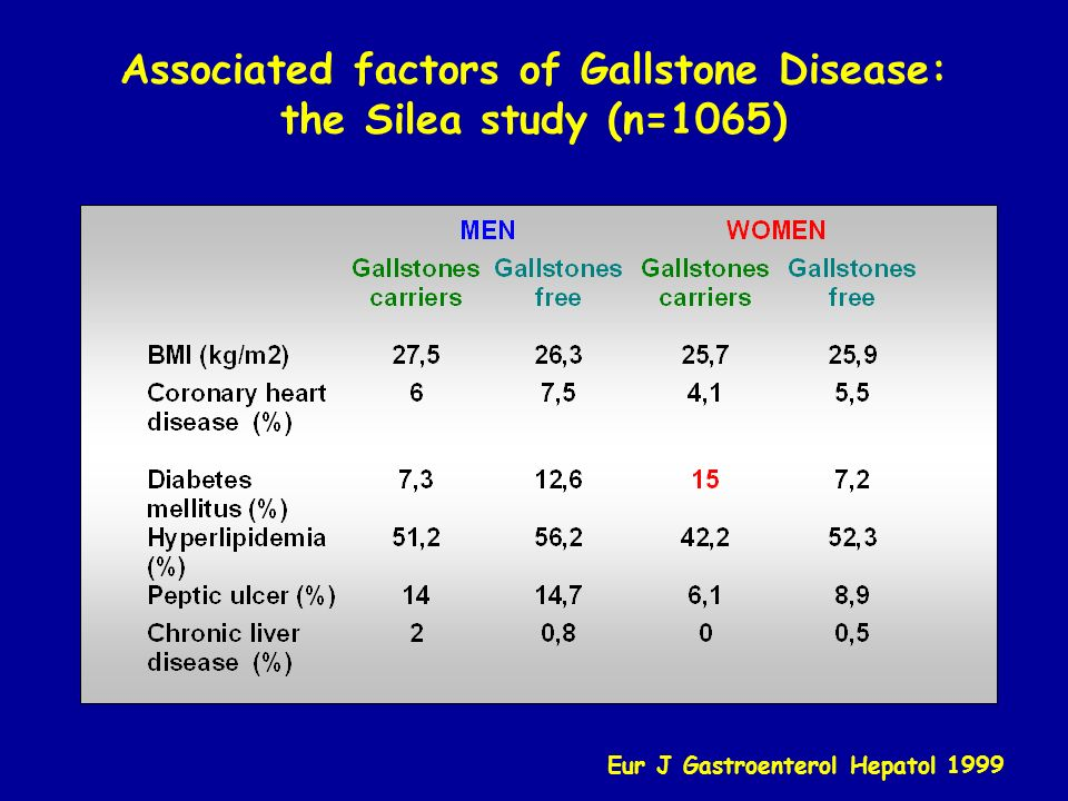 Associated factors of Gallstone Disease: the Silea study (n=1065)