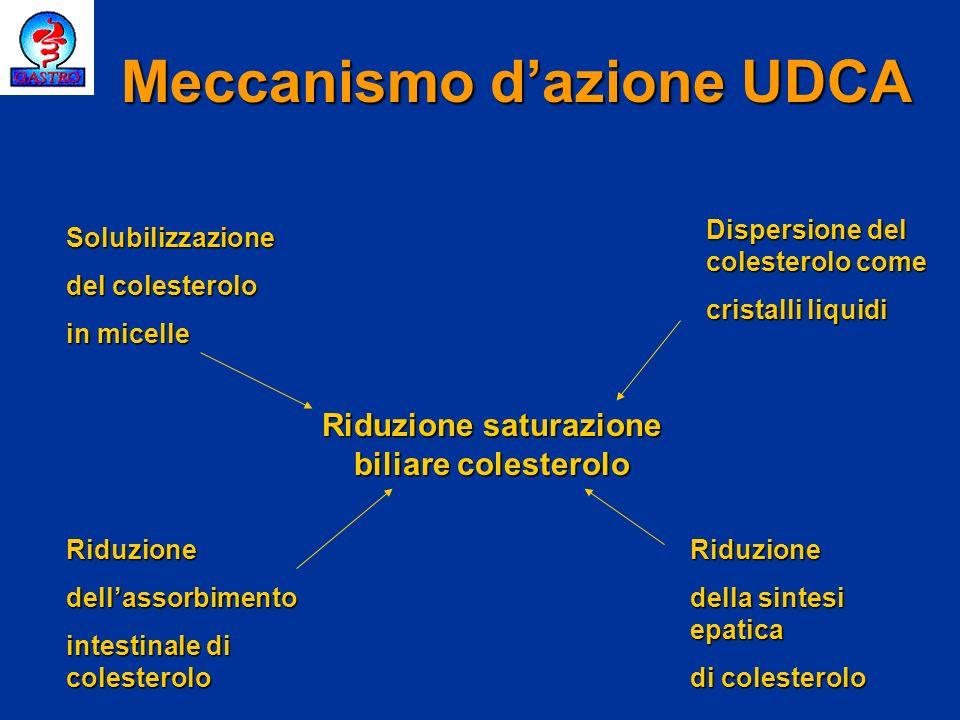 Meccanismo d'azione UDCA Riduzione saturazione biliare colesterolo