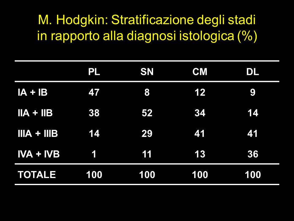 M. Hodgkin: Stratificazione degli stadi in rapporto alla diagnosi istologica (%)