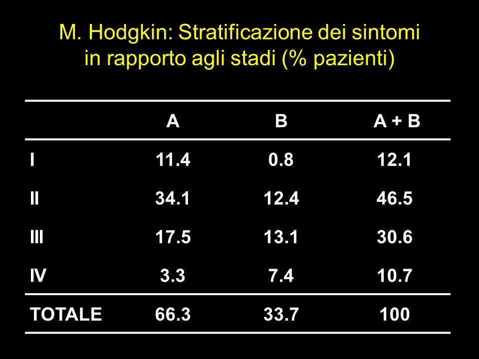 M. Hodgkin: Stratificazione dei sintomi in rapporto agli stadi (% pazienti)