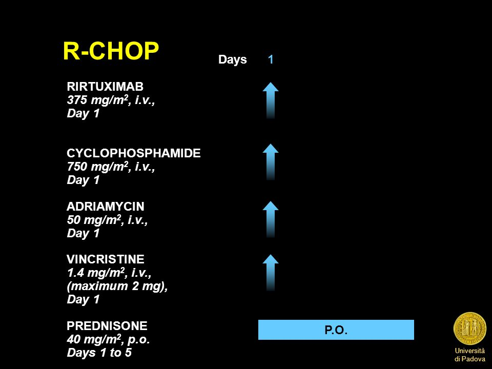 R-CHOP Days 1 RIRTUXIMAB 375 mg/m2, i.v., Day 1 CYCLOPHOSPHAMIDE