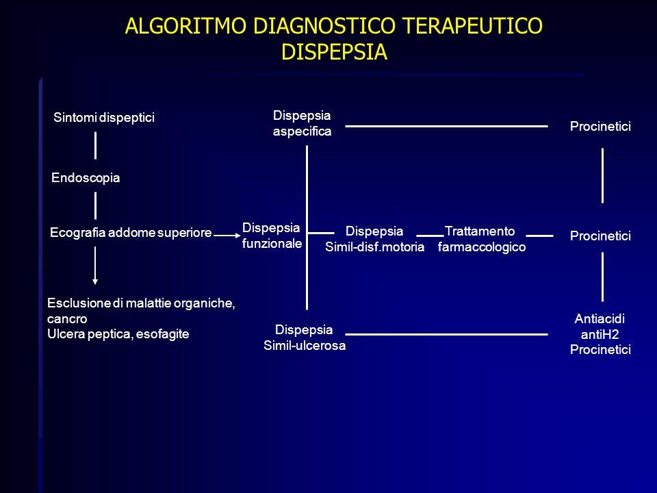 ALGORITMO DIAGNOSTICO TERAPEUTICO DISPEPSIA