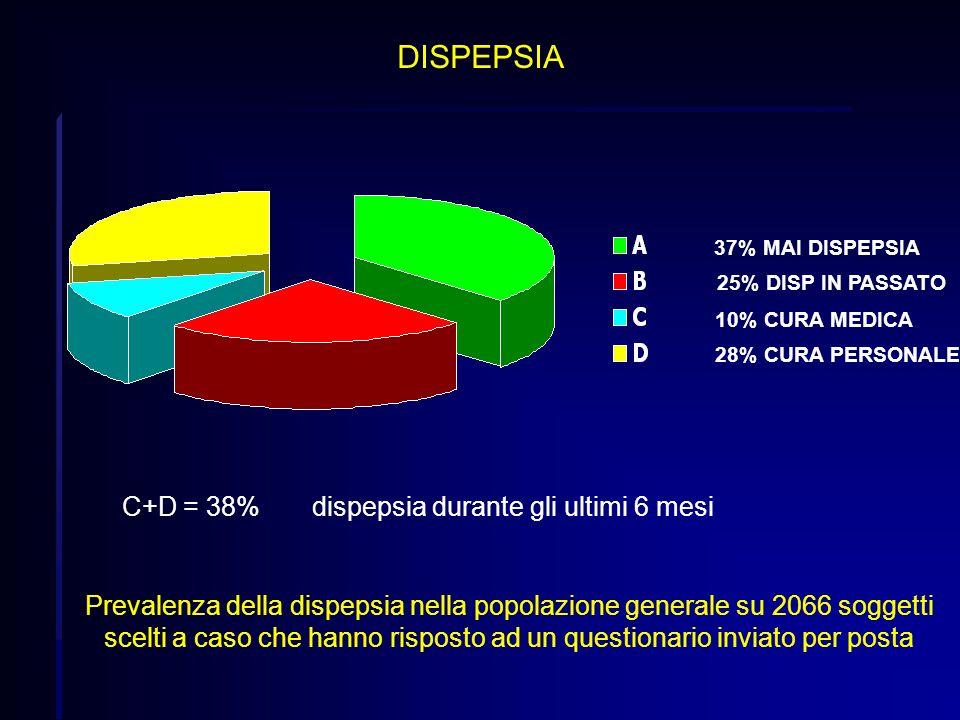 C+D = 38% dispepsia durante gli ultimi 6 mesi