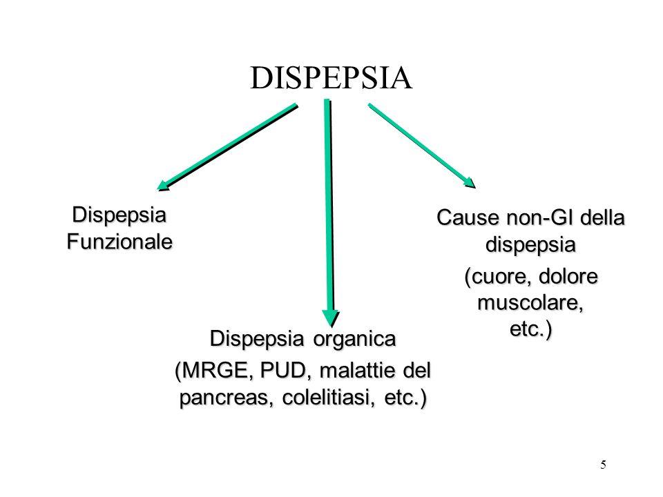 DISPEPSIA Dispepsia Cause non-GI della dispepsia Funzionale