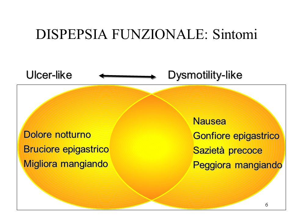 DISPEPSIA FUNZIONALE: Sintomi