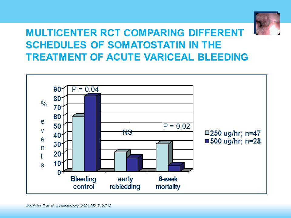 MULTICENTER RCT COMPARING DIFFERENT SCHEDULES OF SOMATOSTATIN IN THE TREATMENT OF ACUTE VARICEAL BLEEDING