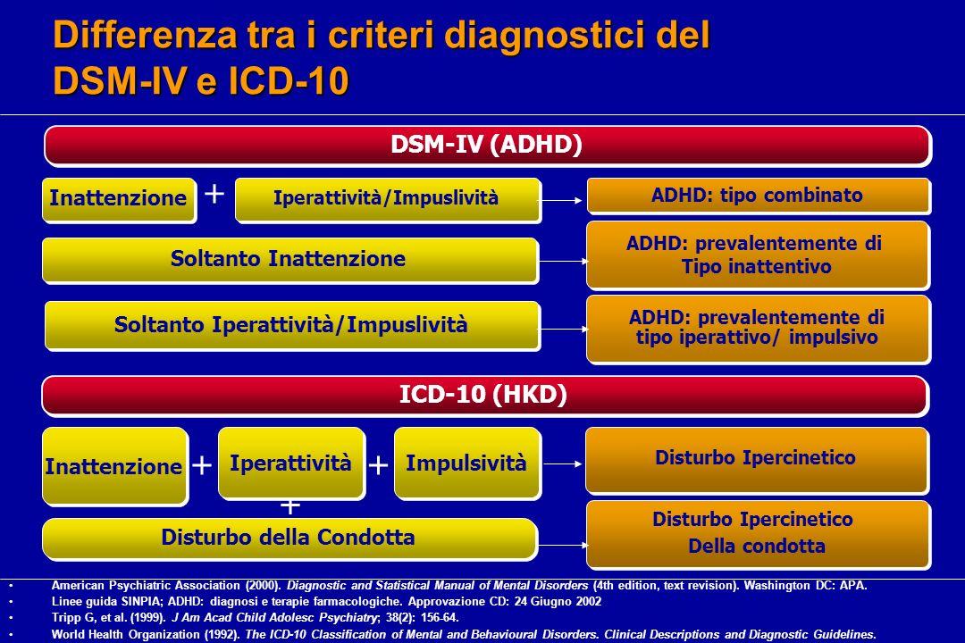 Differenza tra i criteri diagnostici del DSM-IV e ICD-10