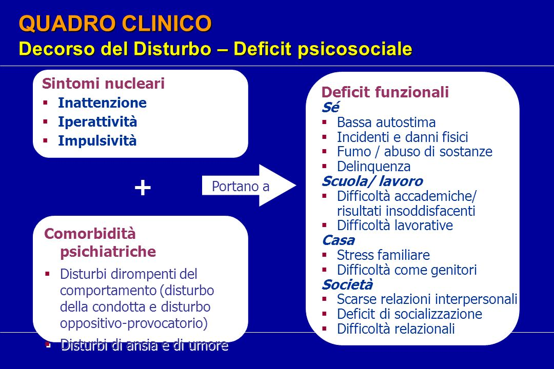 QUADRO CLINICO Decorso del Disturbo – Deficit psicosociale