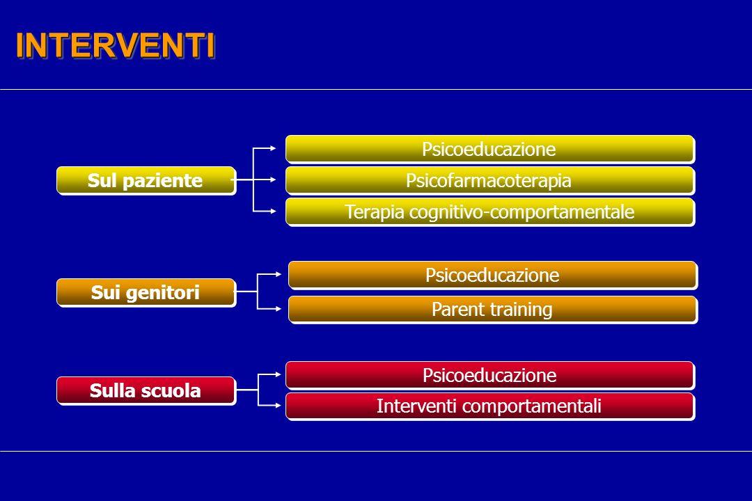 INTERVENTI Psicoeducazione Sul paziente Psicofarmacoterapia