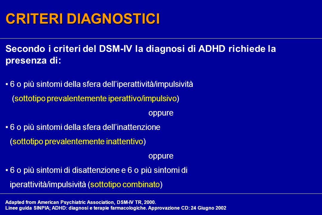 CRITERI DIAGNOSTICI Secondo i criteri del DSM-IV la diagnosi di ADHD richiede la presenza di: