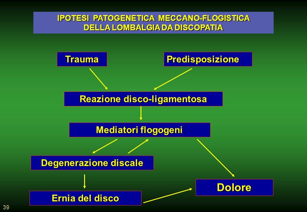 Dolore Trauma Predisposizione Reazione disco-ligamentosa