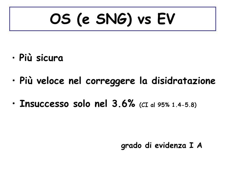 OS (e SNG) vs EV Più veloce nel correggere la disidratazione