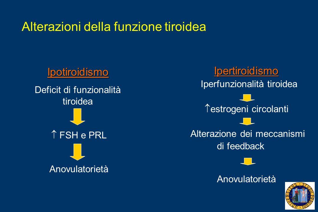 Alterazioni della funzione tiroidea