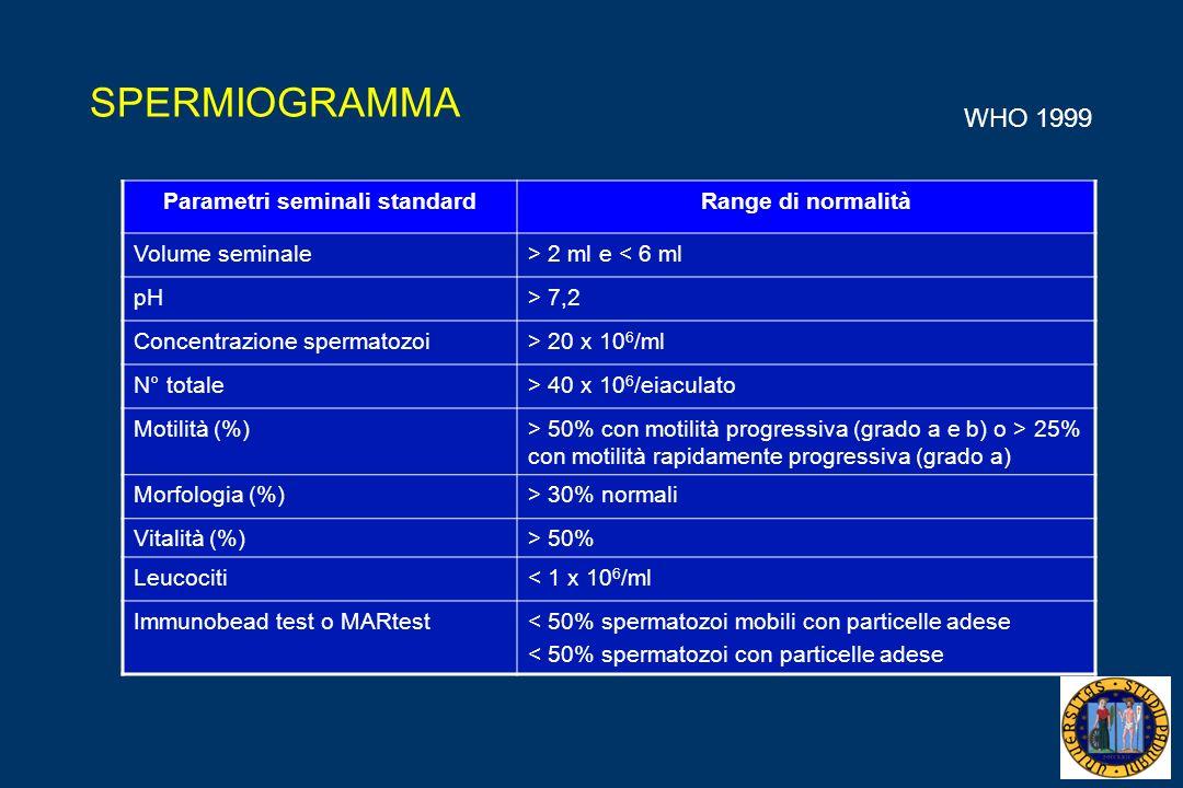 Parametri seminali standard