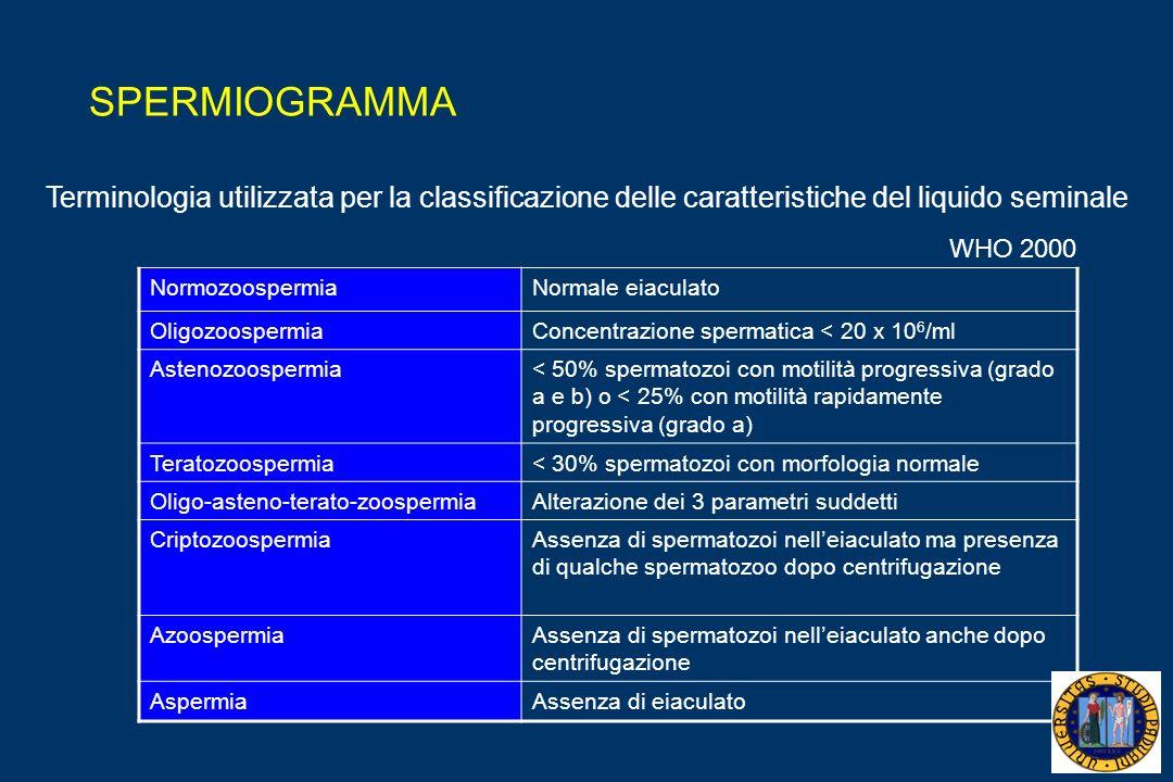 SPERMIOGRAMMA Terminologia utilizzata per la classificazione delle caratteristiche del liquido seminale.