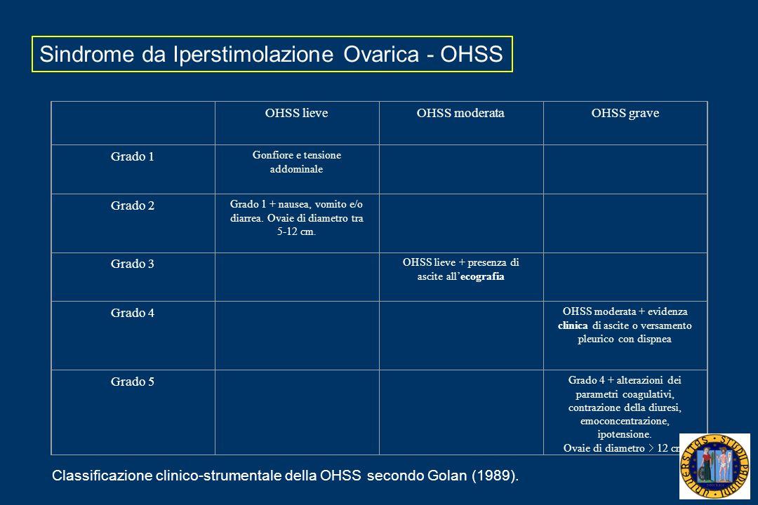 Sindrome da Iperstimolazione Ovarica - OHSS