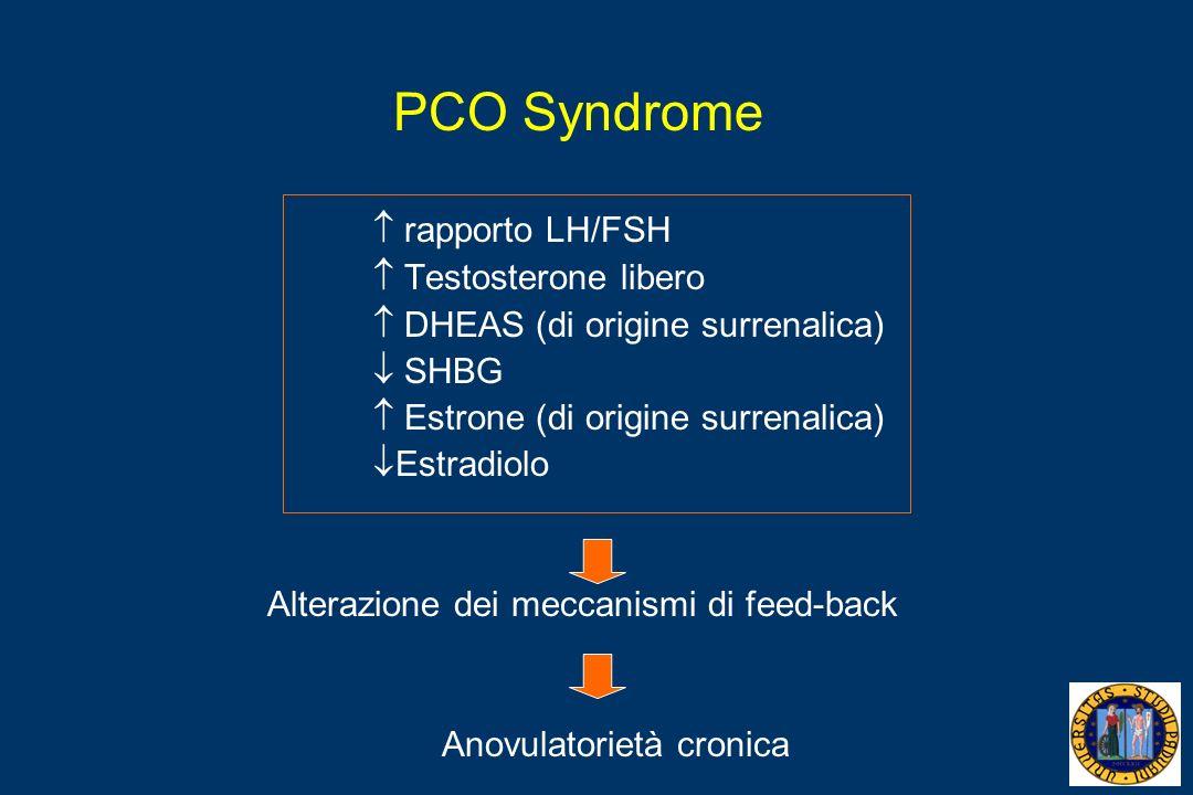 PCO Syndrome  rapporto LH/FSH  Testosterone libero