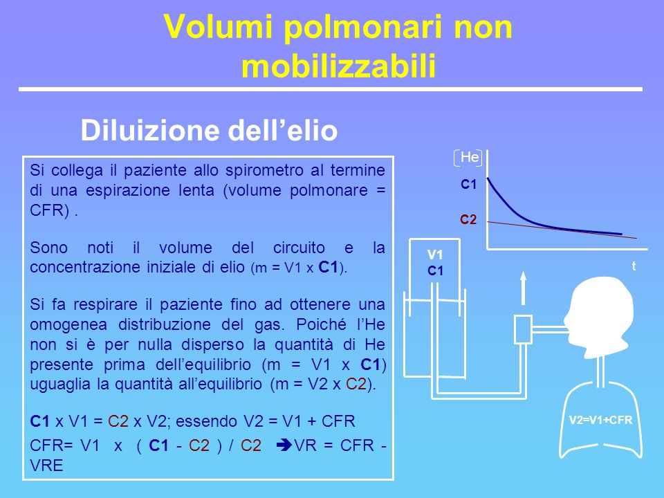 Volumi polmonari non mobilizzabili