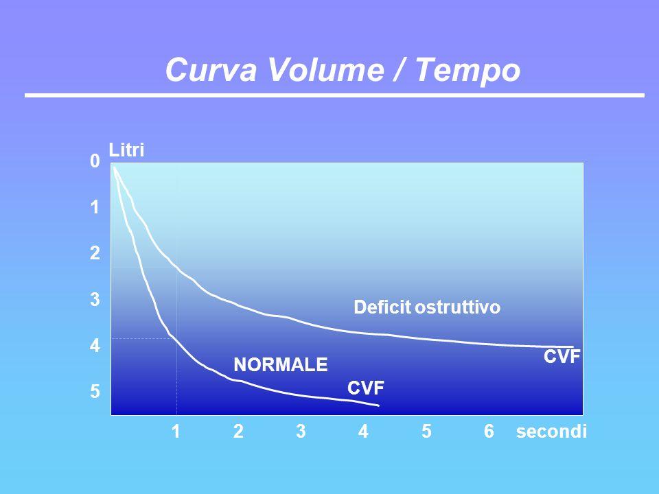 Curva Volume / Tempo 5 1 2 3 4 6 CVF Deficit ostruttivo NORMALE