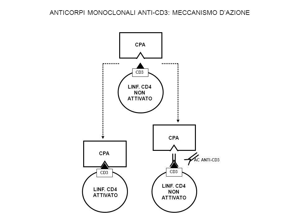 ANTICORPI MONOCLONALI ANTI-CD3: MECCANISMO D'AZIONE