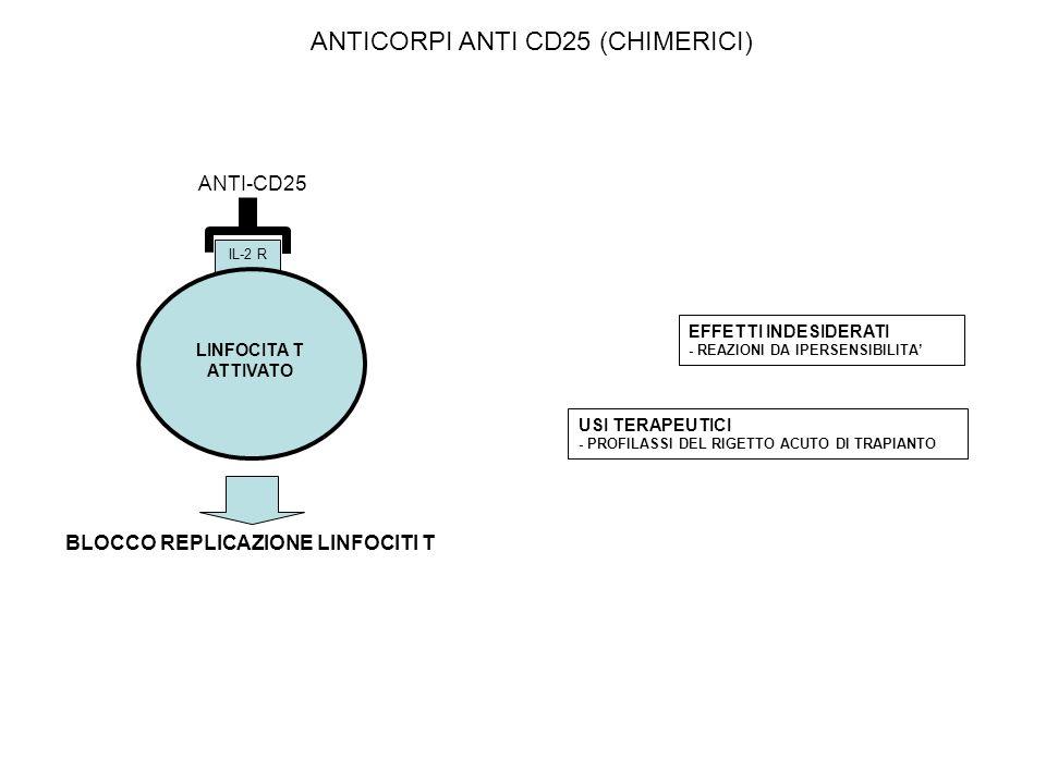 BLOCCO REPLICAZIONE LINFOCITI T