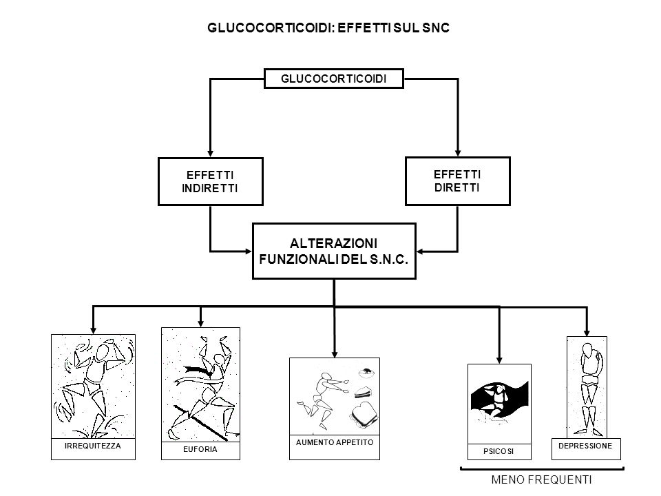 GLUCOCORTICOIDI: EFFETTI SUL SNC ALTERAZIONI FUNZIONALI DEL S.N.C.