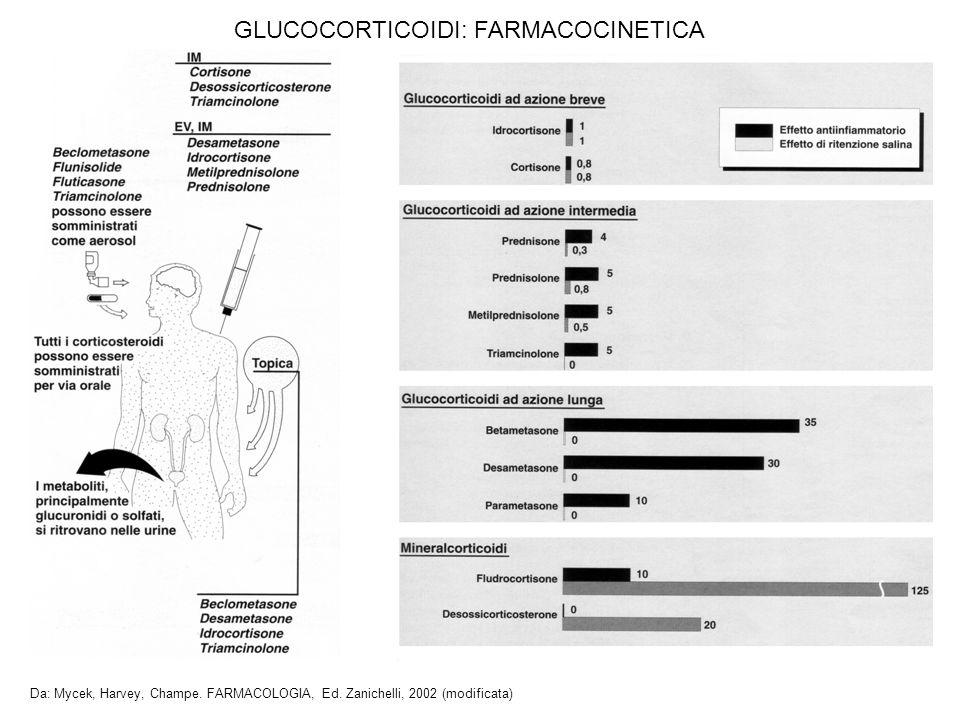 GLUCOCORTICOIDI: FARMACOCINETICA