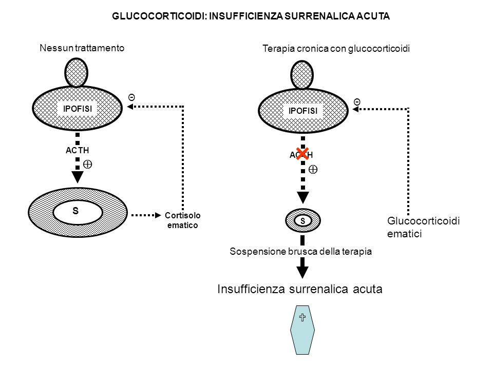 GLUCOCORTICOIDI: INSUFFICIENZA SURRENALICA ACUTA