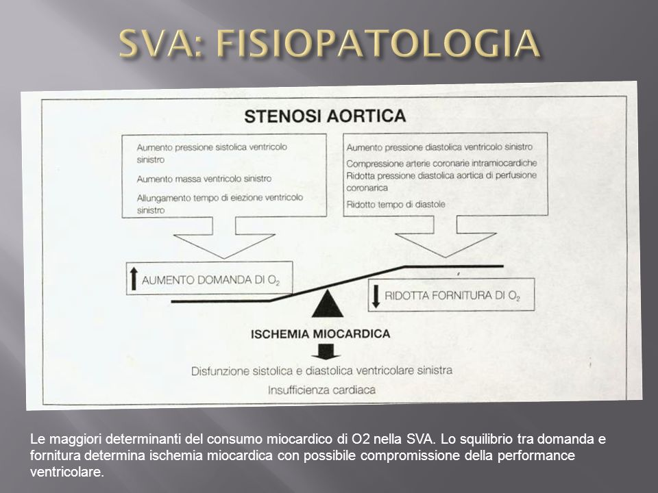 SVA: FISIOPATOLOGIA