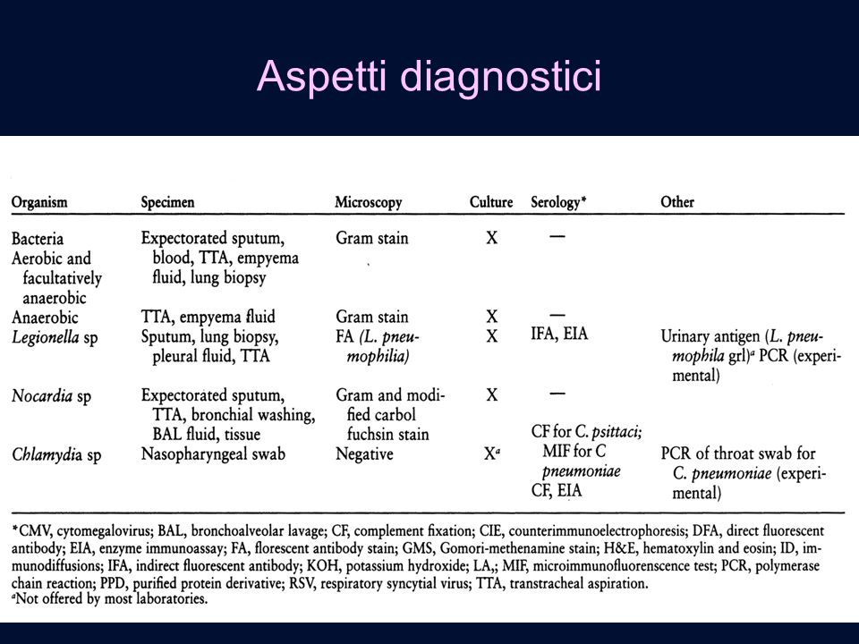 Aspetti diagnostici