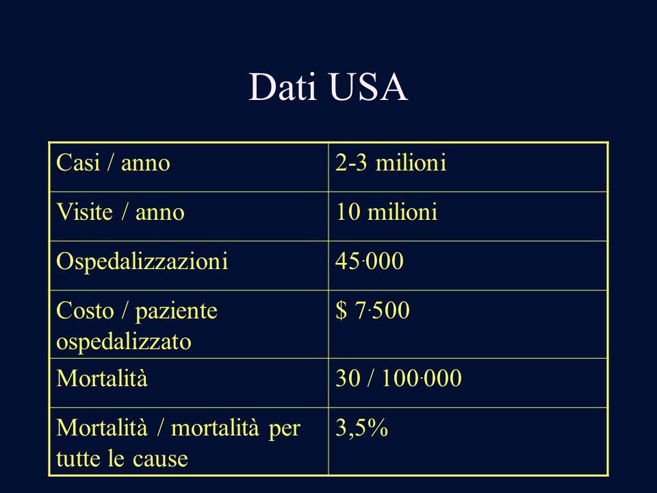 Dati USA Casi / anno 2-3 milioni Visite / anno 10 milioni