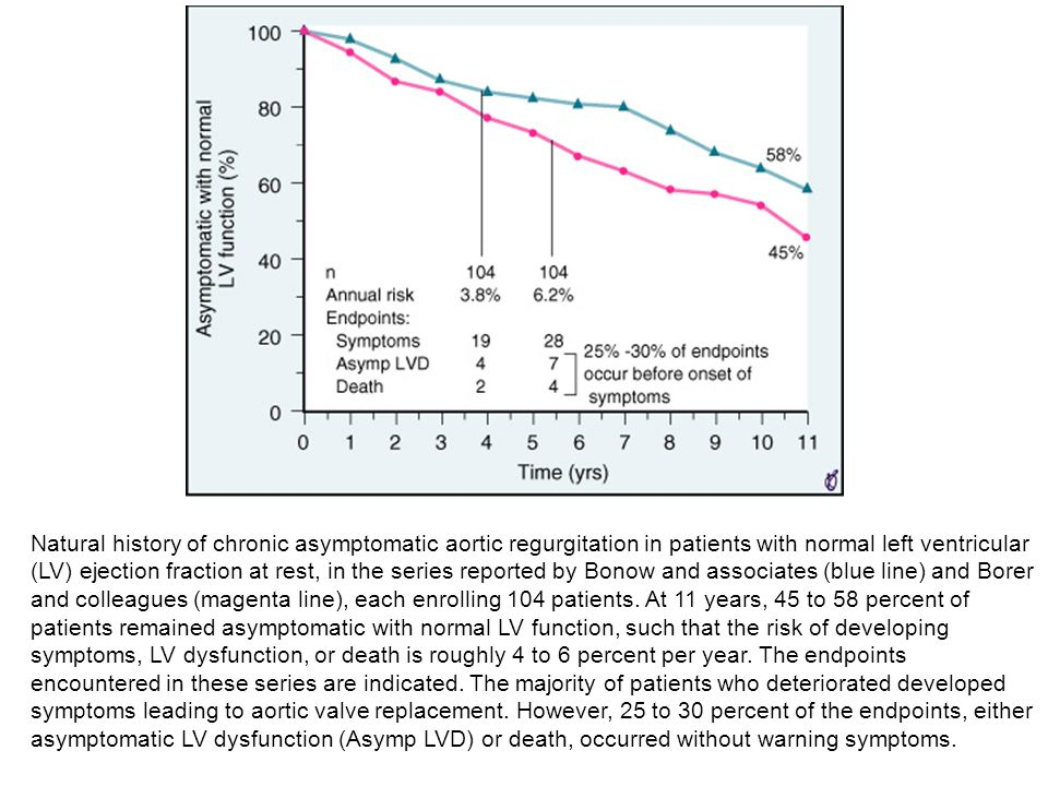Natural history of chronic asymptomatic aortic regurgitation in patients with normal left ventricular (LV) ejection fraction at rest, in the series reported by Bonow and associates (blue line) and Borer and colleagues (magenta line), each enrolling 104 patients.