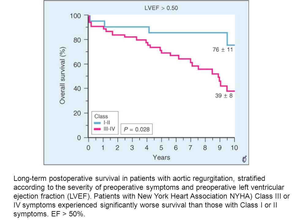 Long-term postoperative survival in patients with aortic regurgitation, stratified according to the severity of preoperative symptoms and preoperative left ventricular ejection fraction (LVEF).