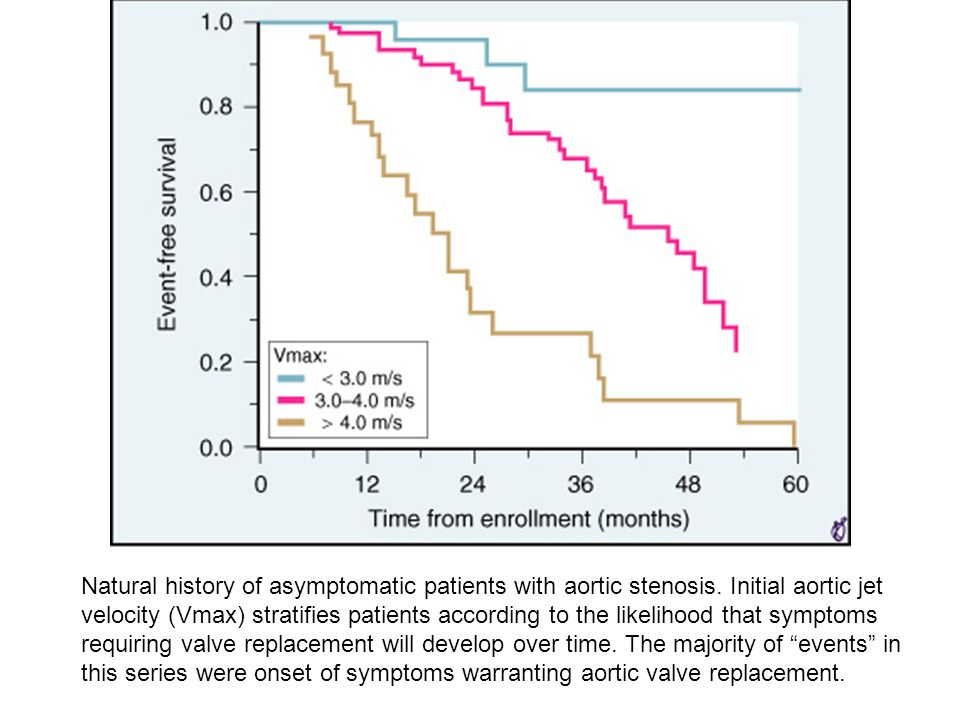 Natural history of asymptomatic patients with aortic stenosis