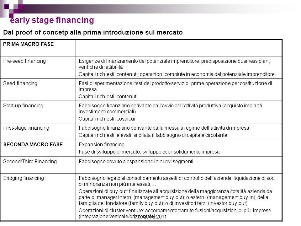 early stage financing Dal proof of concetp alla prima introduzione sul mercato. PRIMA MACRO FASE. Pre-seed financing.