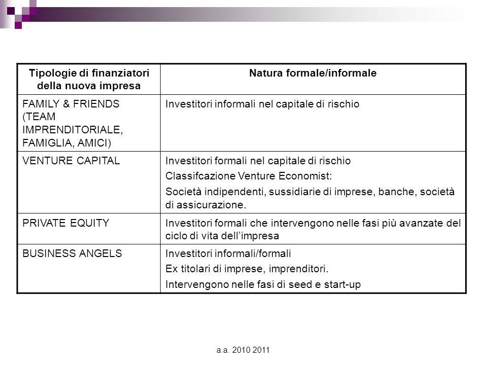 Tipologie di finanziatori della nuova impresa Natura formale/informale