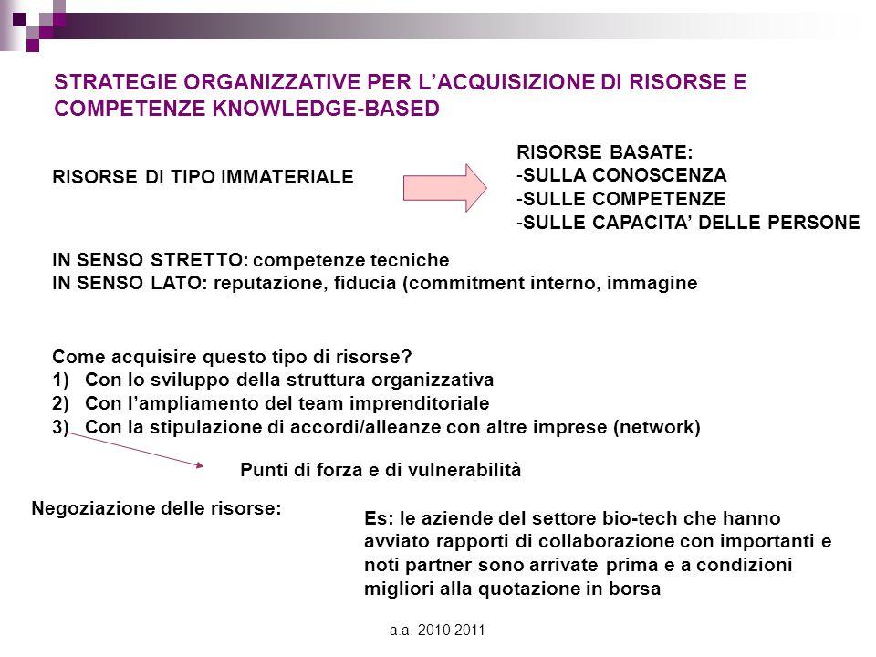 STRATEGIE ORGANIZZATIVE PER L'ACQUISIZIONE DI RISORSE E