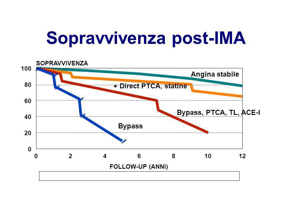 Sopravvivenza post-IMA