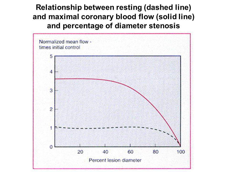Relationship between resting (dashed line) and maximal coronary blood flow (solid line) and percentage of diameter stenosis