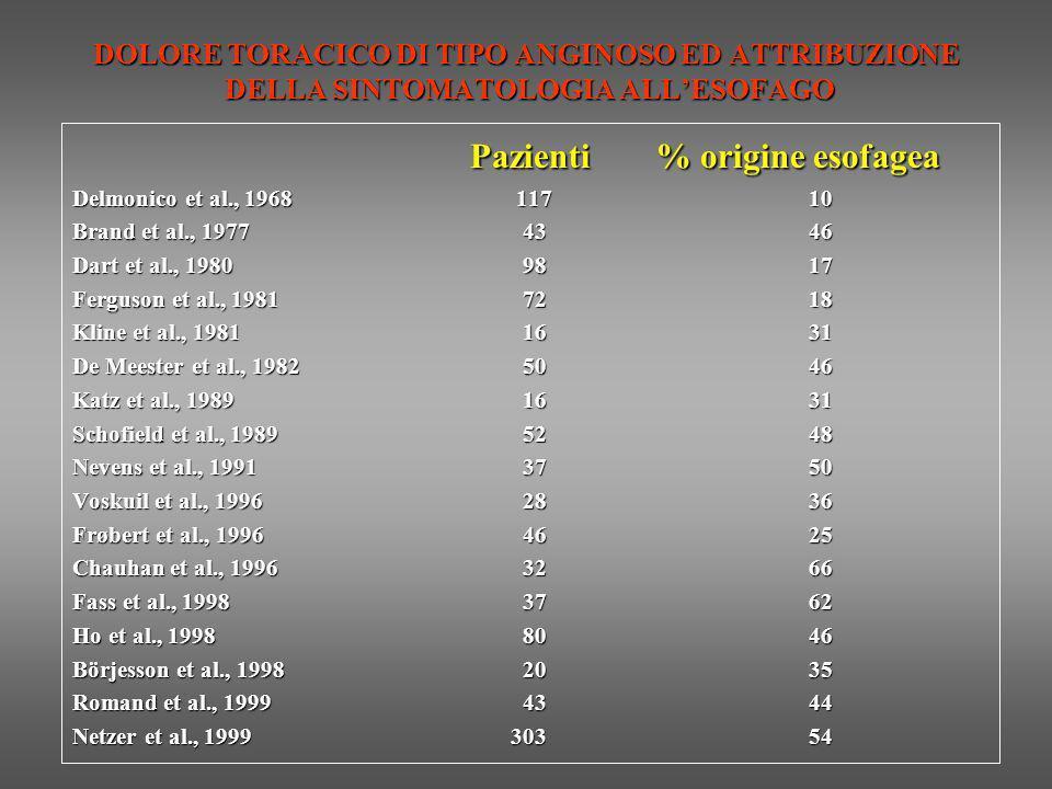 Pazienti % origine esofagea