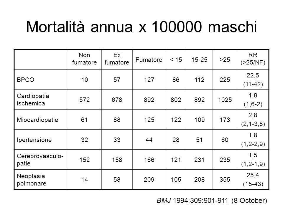 Mortalità annua x 100000 maschi