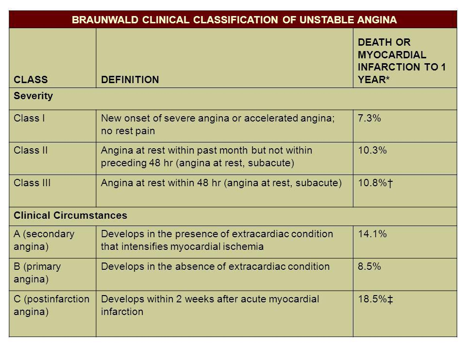 BRAUNWALD CLINICAL CLASSIFICATION OF UNSTABLE ANGINA