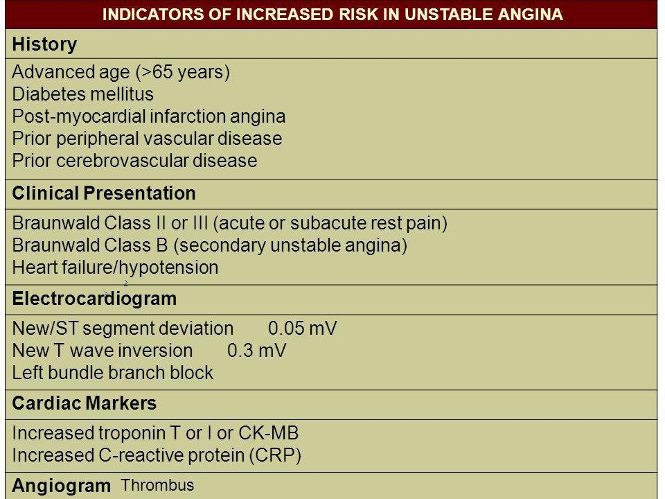 INDICATORS OF INCREASED RISK IN UNSTABLE ANGINA