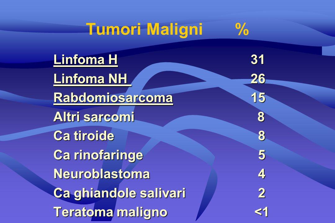 Tumori Maligni % Linfoma H 31 Linfoma NH 26 Rabdomiosarcoma 15