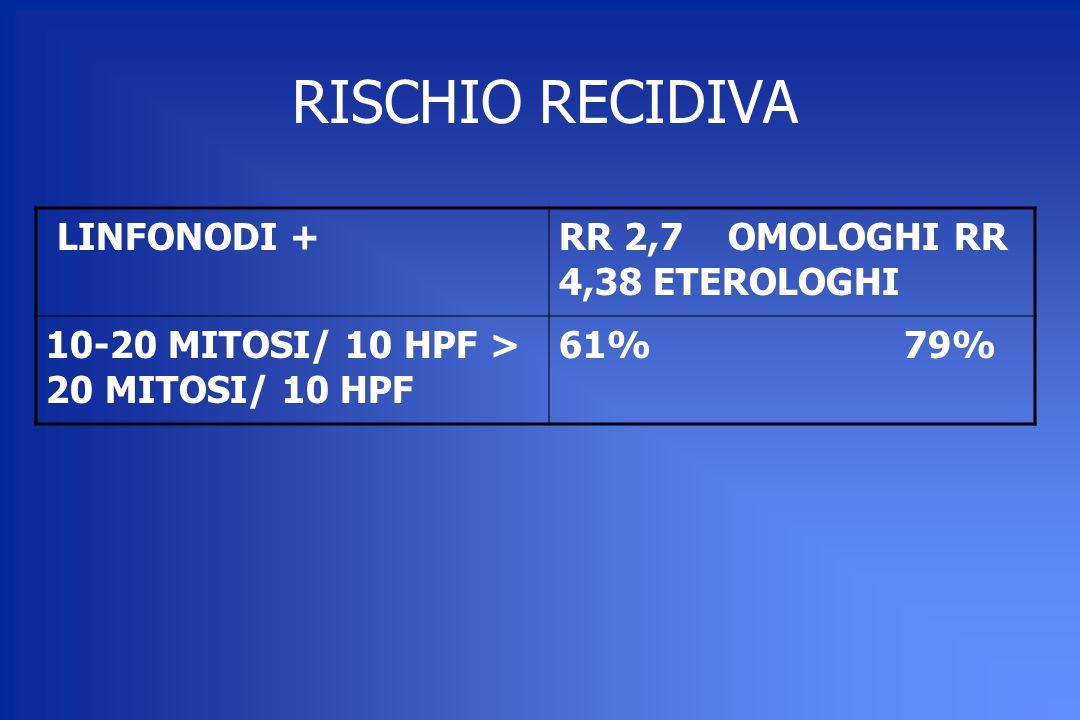 RISCHIO RECIDIVA LINFONODI + RR 2,7 OMOLOGHI RR 4,38 ETEROLOGHI